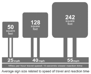 Sign Dimensions according to vehicle speed