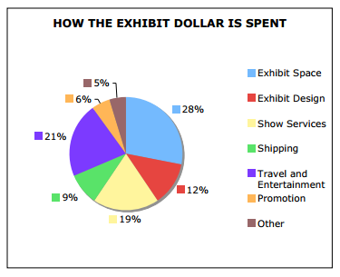 Pie Chart of Trade Show Budgeting